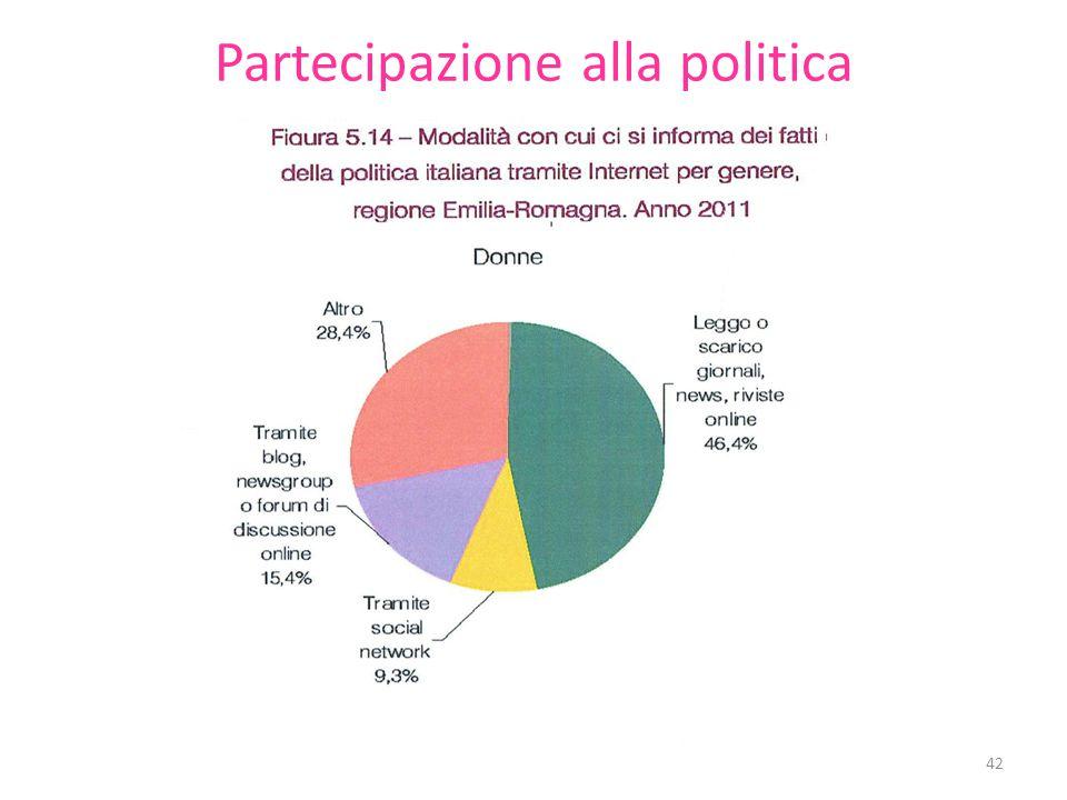 Partecipazione alla politica 42