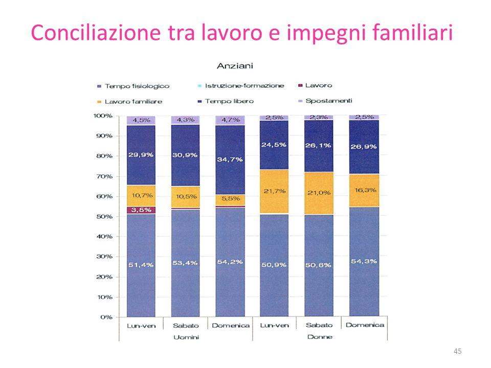 Conciliazione tra lavoro e impegni familiari 45