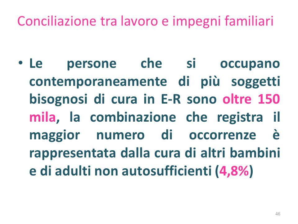 Conciliazione tra lavoro e impegni familiari Le persone che si occupano contemporaneamente di più soggetti bisognosi di cura in E-R sono oltre 150 mil