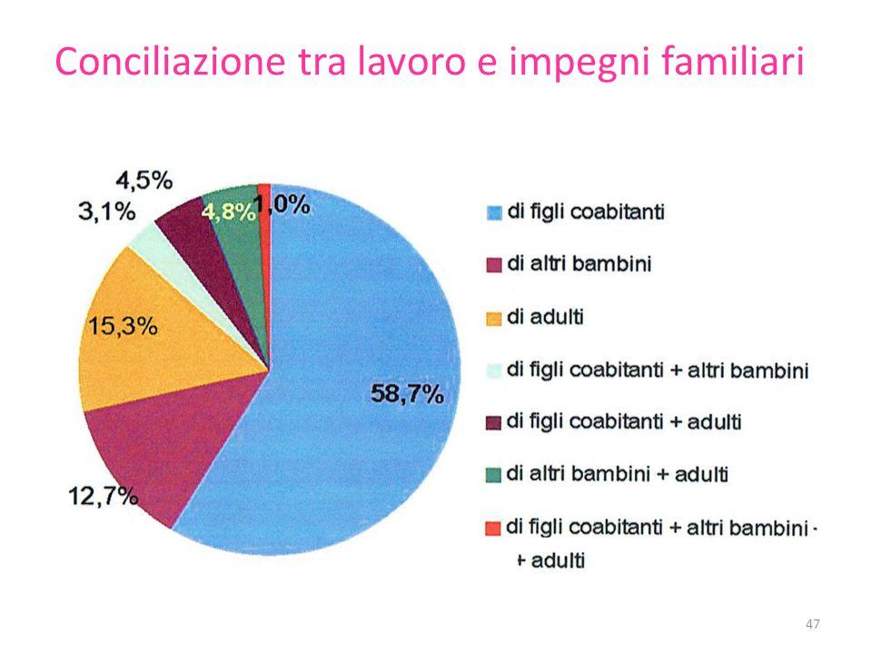 Conciliazione tra lavoro e impegni familiari 47