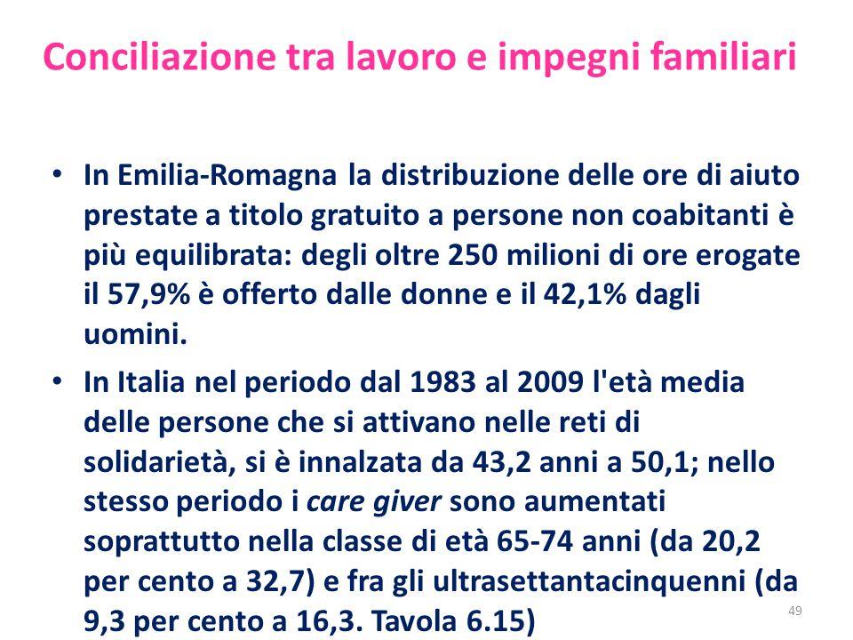 Conciliazione tra lavoro e impegni familiari In Emilia-Romagna la distribuzione delle ore di aiuto prestate a titolo gratuito a persone non coabitanti è più equilibrata: degli oltre 250 milioni di ore erogate il 57,9% è offerto dalle donne e il 42,1% dagli uomini.