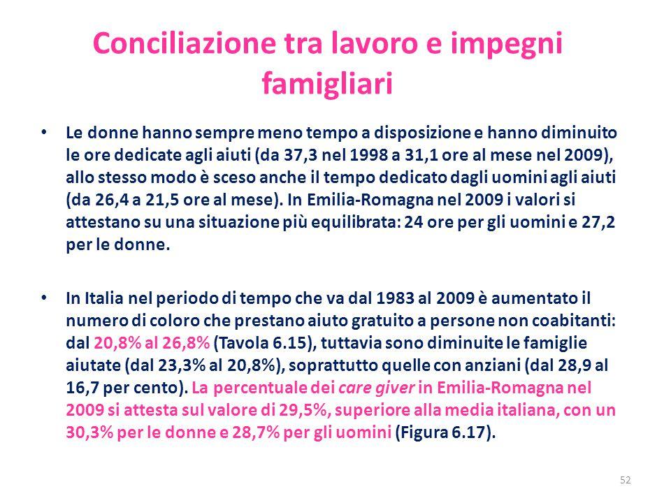 Conciliazione tra lavoro e impegni famigliari Le donne hanno sempre meno tempo a disposizione e hanno diminuito le ore dedicate agli aiuti (da 37,3 ne