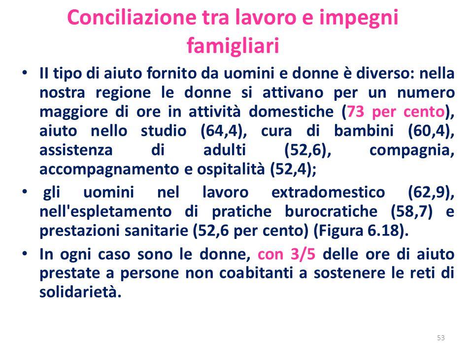 Conciliazione tra lavoro e impegni famigliari II tipo di aiuto fornito da uomini e donne è diverso: nella nostra regione le donne si attivano per un n