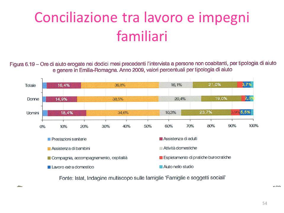 Conciliazione tra lavoro e impegni familiari 54