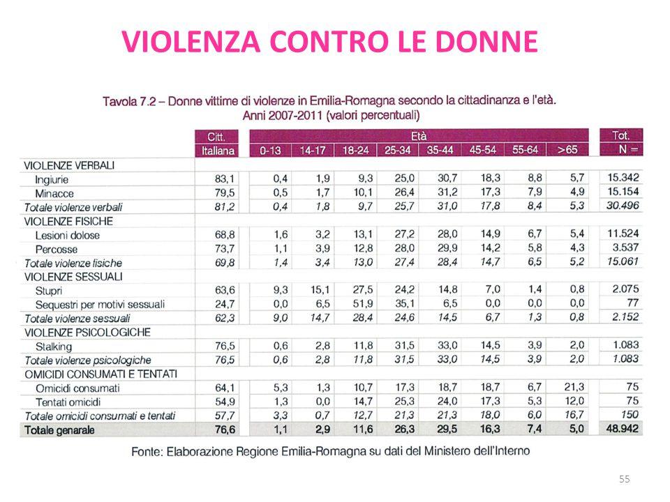 VIOLENZA CONTRO LE DONNE 55