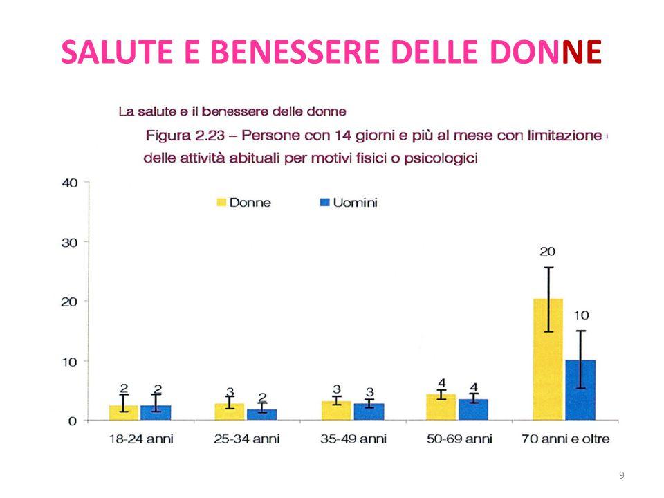 SALUTE E BENESSERE DELLE DONNE 9