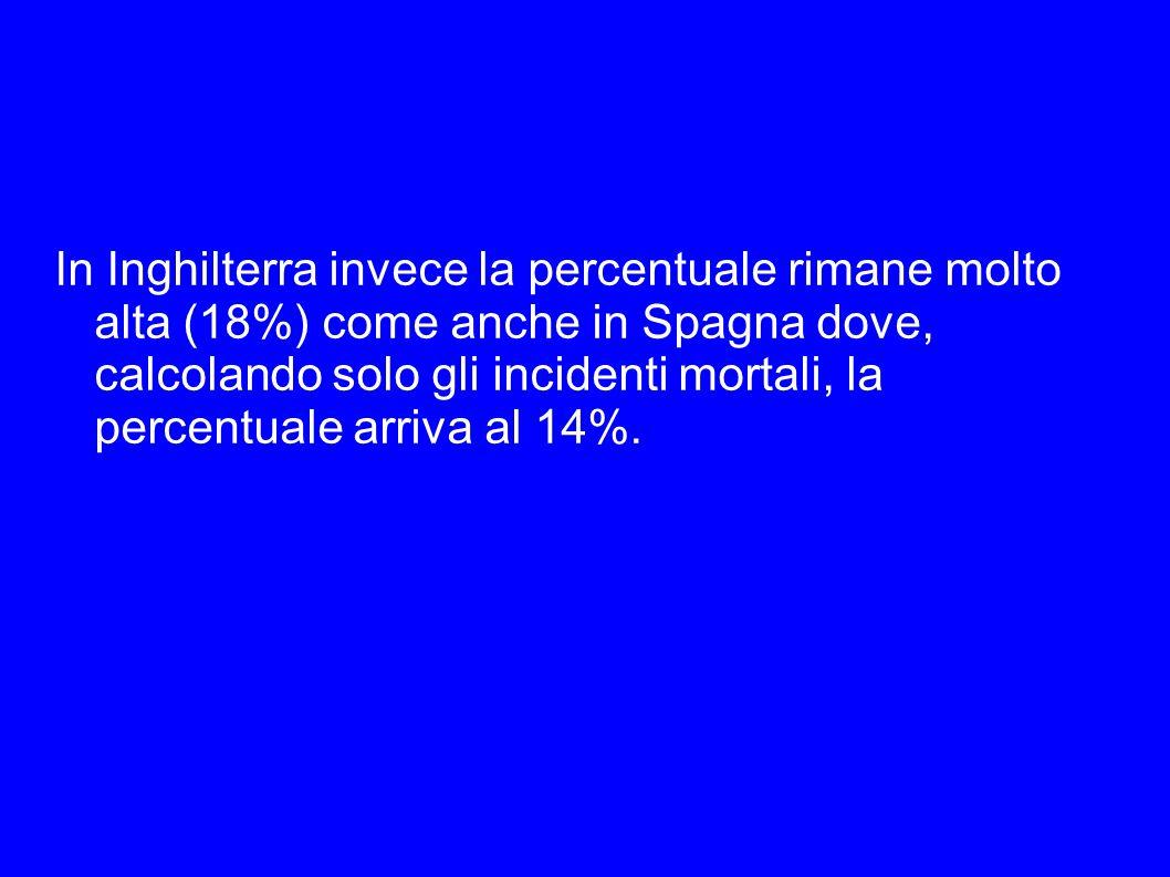 In Inghilterra invece la percentuale rimane molto alta (18%) come anche in Spagna dove, calcolando solo gli incidenti mortali, la percentuale arriva a
