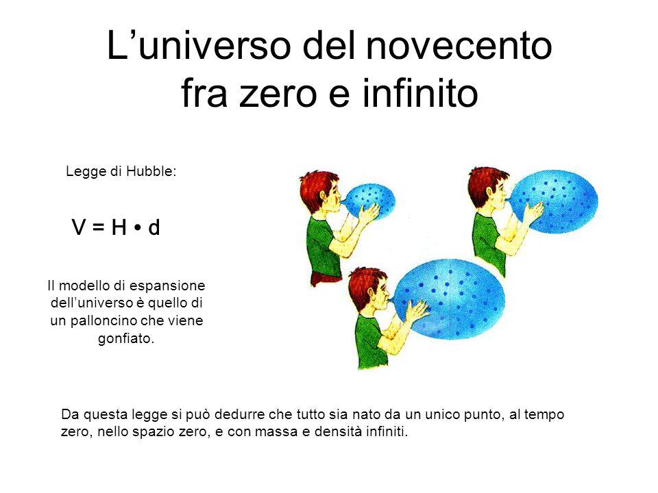 L'universo del novecento fra zero e infinito Legge di Hubble: V = H ∙ d Il modello di espansione dell'universo è quello di un palloncino che viene gon