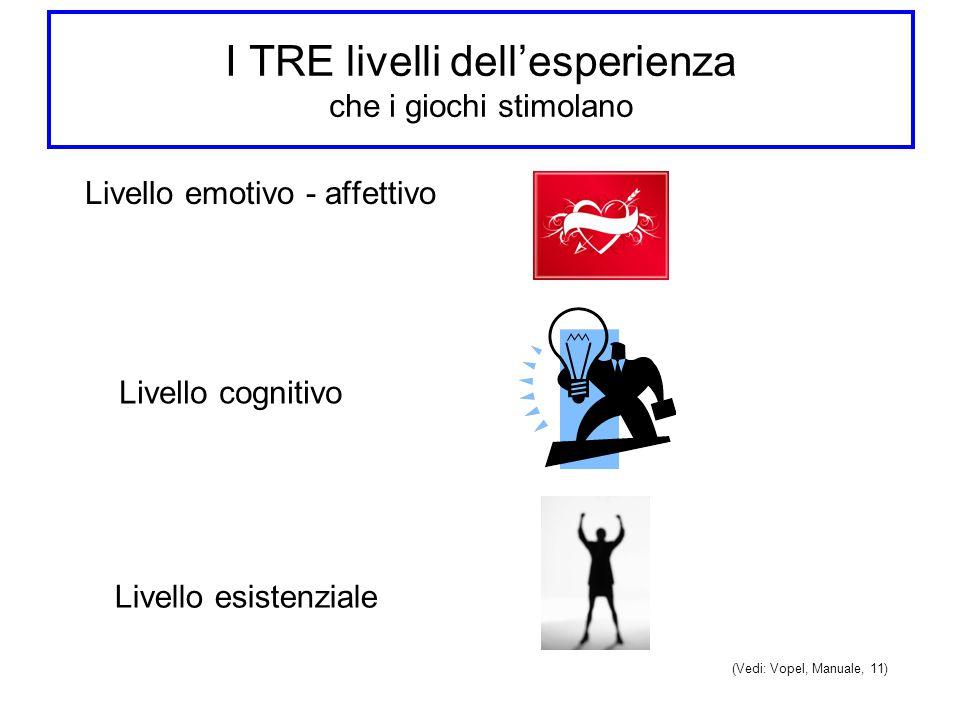 I TRE livelli dell'esperienza che i giochi stimolano Livello emotivo - affettivo Livello cognitivo Livello esistenziale (Vedi: Vopel, Manuale, 11)