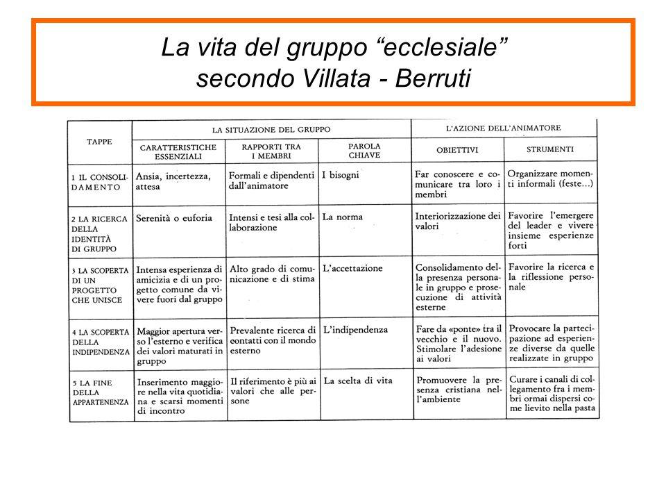 """La vita del gruppo """"ecclesiale"""" secondo Villata - Berruti"""