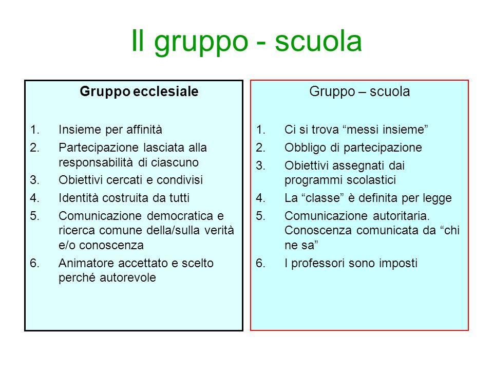 Il gruppo - scuola Gruppo ecclesiale 1.Insieme per affinità 2.Partecipazione lasciata alla responsabilità di ciascuno 3.Obiettivi cercati e condivisi