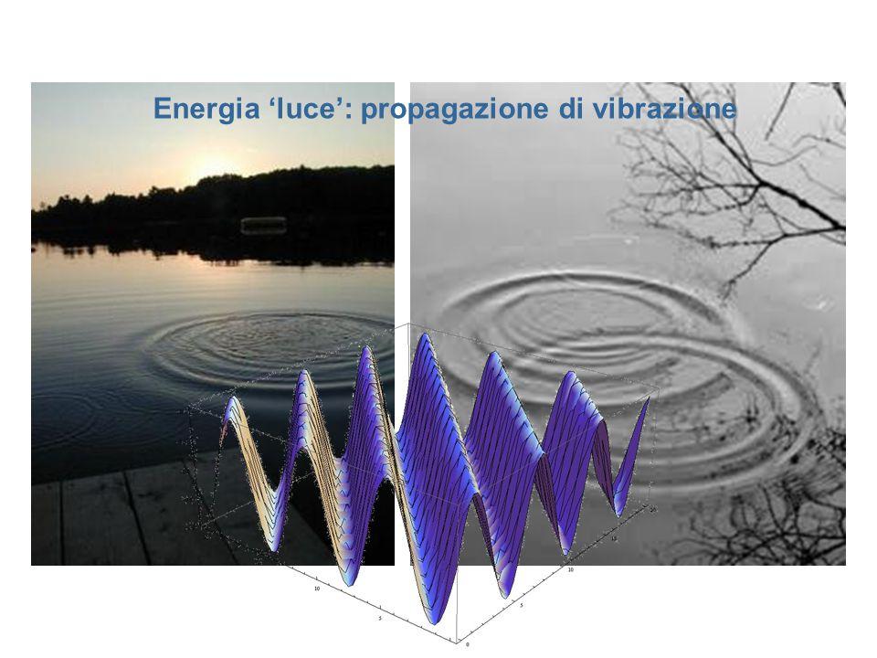 Energia 'luce': propagazione di vibrazione