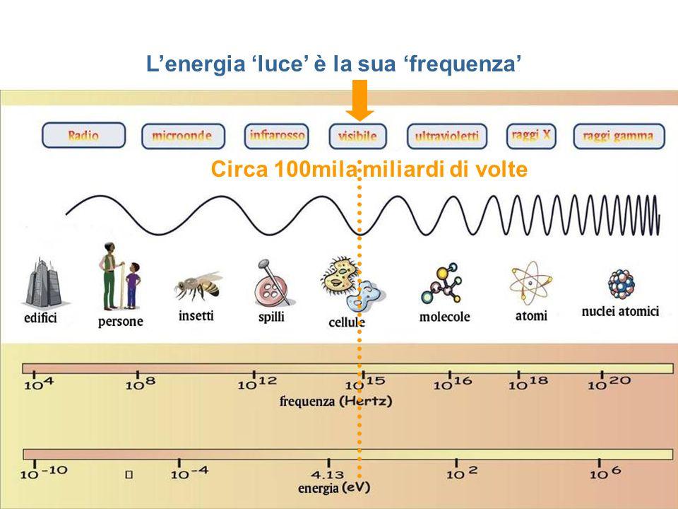 L'energia 'luce' è la sua 'frequenza' Circa 100mila miliardi di volte