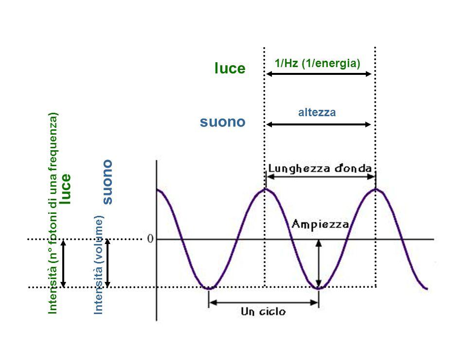 altezza 1/Hz (1/energia) luce suono Intensità (volume) Intensità (n° fotoni di una frequenza) luce suono