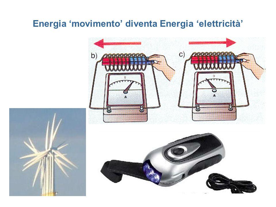 Energia 'movimento' diventa Energia 'elettricità'