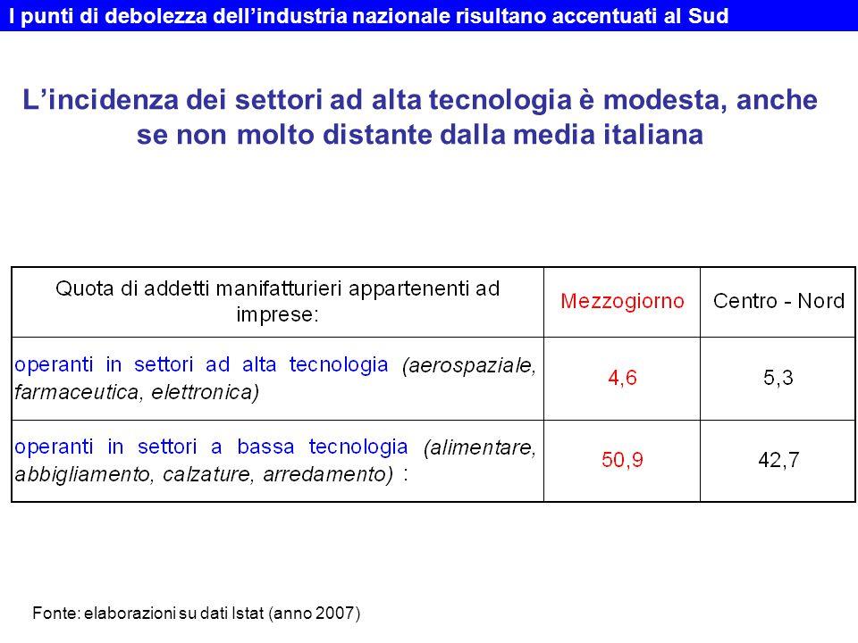 L'incidenza dei settori ad alta tecnologia è modesta, anche se non molto distante dalla media italiana I punti di debolezza dell'industria nazionale risultano accentuati al Sud Fonte: elaborazioni su dati Istat (anno 2007)
