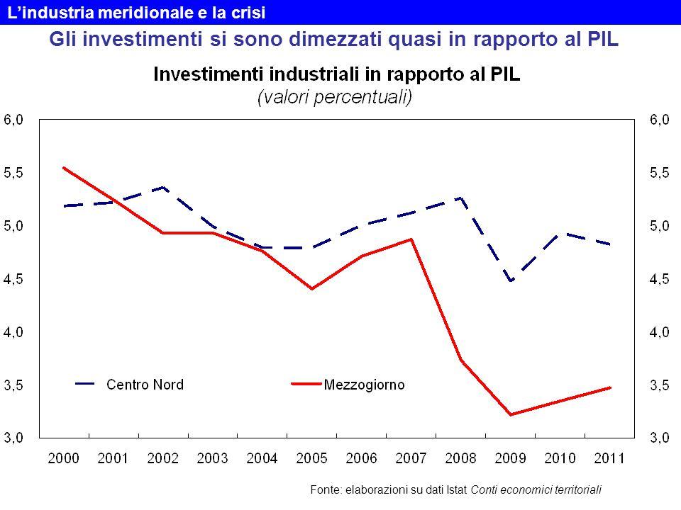 Gli investimenti si sono dimezzati quasi in rapporto al PIL Fonte: elaborazioni su dati Istat Conti economici territoriali L'industria meridionale e la crisi