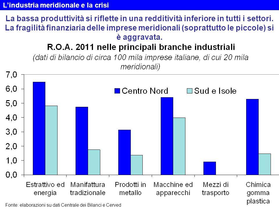 La bassa produttività si riflette in una redditività inferiore in tutti i settori.