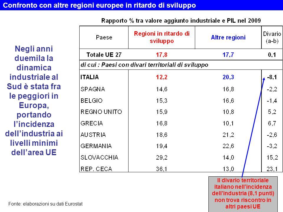 Confronto con altre regioni europee in ritardo di sviluppo Negli anni duemila la dinamica industriale al Sud è stata fra le peggiori in Europa, portando l'incidenza dell'industria ai livelli minimi dell'area UE Il divario territoriale italiano nell'incidenza dell'industria (8,1 punti) non trova riscontro in altri paesi UE Fonte: elaborazioni su dati Eurostat