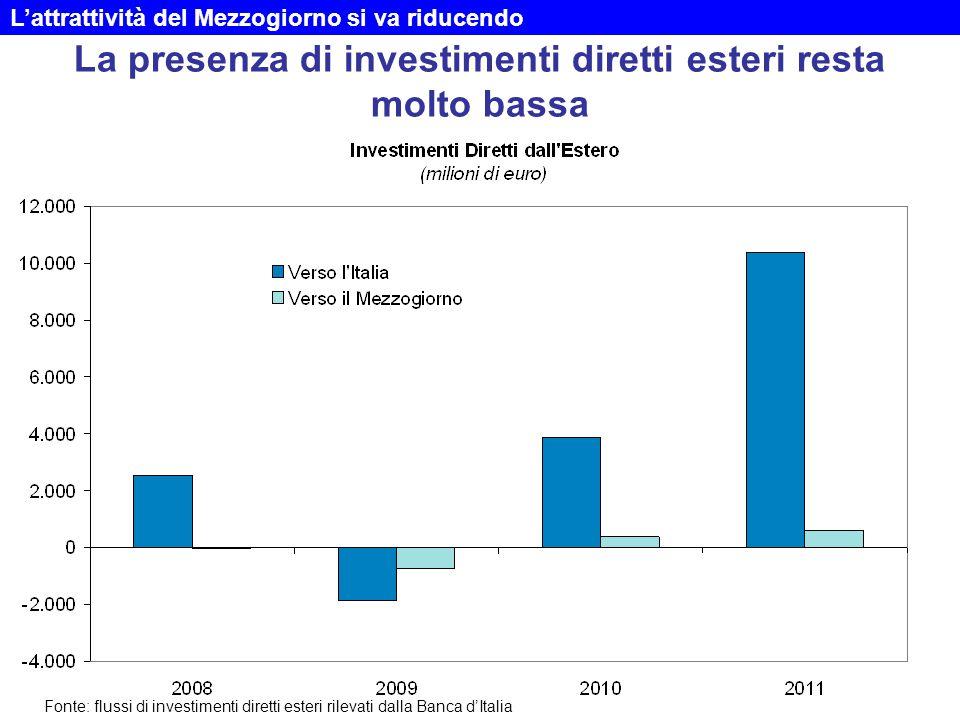 La presenza di investimenti diretti esteri resta molto bassa L'attrattività del Mezzogiorno si va riducendo Fonte: flussi di investimenti diretti esteri rilevati dalla Banca d'Italia