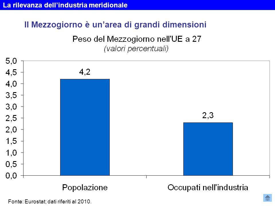 Tali realtà pesano per circa un quinto sul totale dell'area … Non tutto il sud declina Fonte: elaborazioni su dati Istat e Centrale dei Bilanci