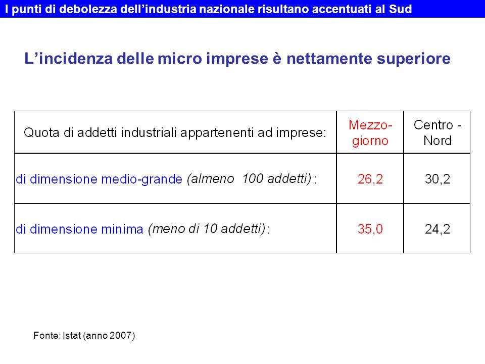 L'incidenza delle micro imprese è nettamente superiore I punti di debolezza dell'industria nazionale risultano accentuati al Sud Fonte: Istat (anno 2007)