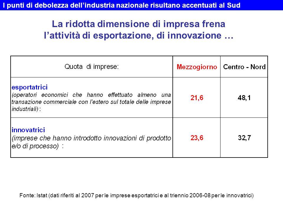La ridotta dimensione di impresa frena l'attività di esportazione, di innovazione … I punti di debolezza dell'industria nazionale risultano accentuati al Sud Fonte: Istat (dati riferiti al 2007 per le imprese esportatrici e al triennio 2006-08 per le innovatrici)