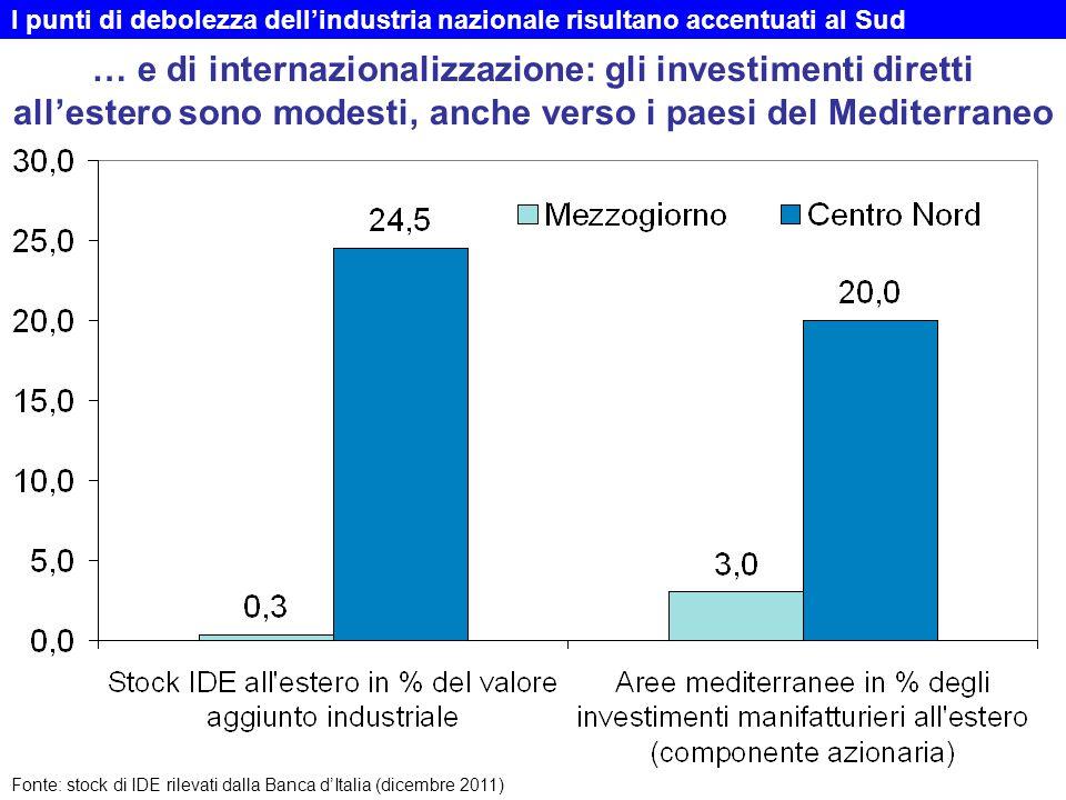 … e di internazionalizzazione: gli investimenti diretti all'estero sono modesti, anche verso i paesi del Mediterraneo Fonte: stock di IDE rilevati dalla Banca d'Italia (dicembre 2011) I punti di debolezza dell'industria nazionale risultano accentuati al Sud