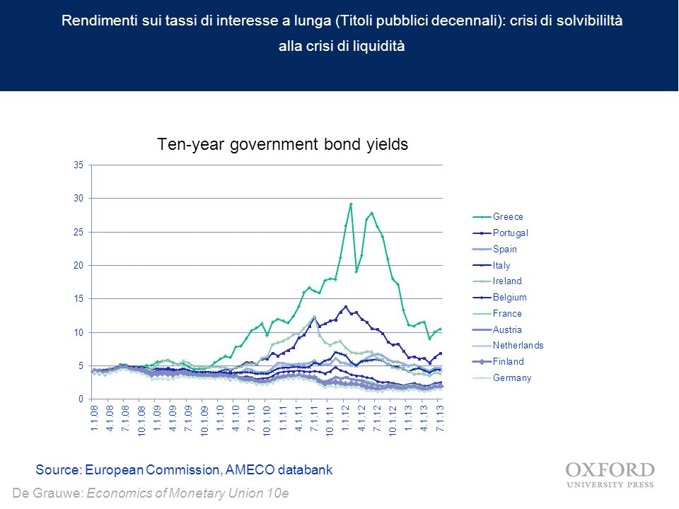 De Grauwe: Economics of Monetary Union 10e Rendimenti sui tassi di interesse a lunga (Titoli pubblici decennali): crisi di solvibililtà alla crisi di liquidità Source: European Commission, AMECO databank