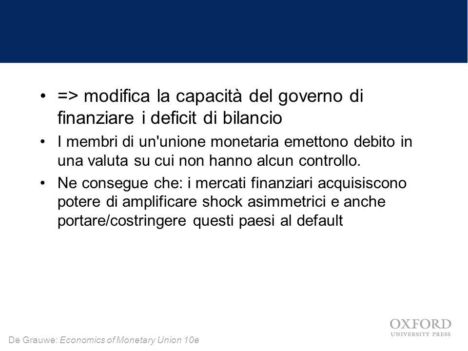 De Grauwe: Economics of Monetary Union 10e => modifica la capacità del governo di finanziare i deficit di bilancio I membri di un unione monetaria emettono debito in una valuta su cui non hanno alcun controllo.