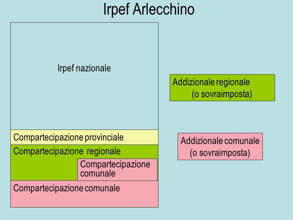 Irpef nazionale Compartecipazione regionale Compartecipazione comunale Compartecipazione provinciale Addizionale regionale (o sovraimposta) Addizional