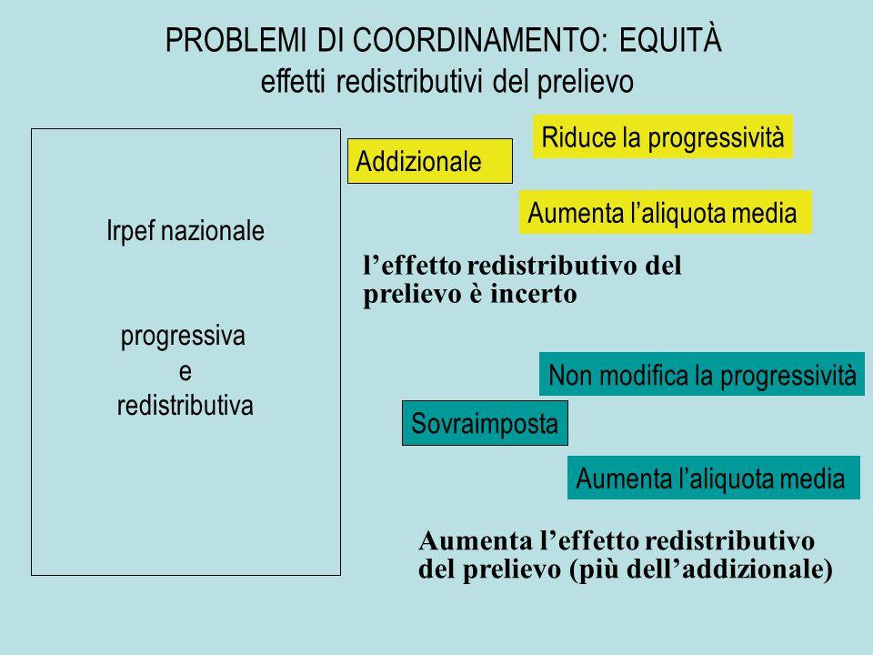 Irpef nazionale progressiva e redistributiva Addizionale PROBLEMI DI COORDINAMENTO: EQUITÀ effetti redistributivi del prelievo Riduce la progressività Aumenta l'aliquota media Sovraimposta Non modifica la progressività Aumenta l'aliquota media l'effetto redistributivo del prelievo è incerto Aumenta l'effetto redistributivo del prelievo (più dell'addizionale)