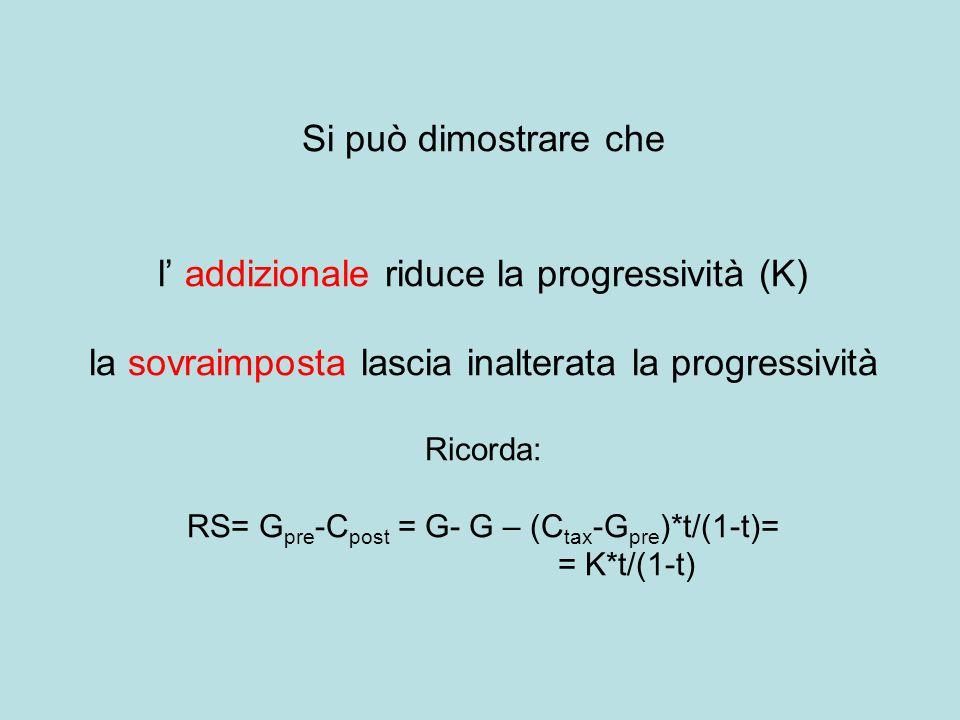 Si può dimostrare che l' addizionale riduce la progressività (K) la sovraimposta lascia inalterata la progressività Ricorda: RS= G pre -C post = G- G – (C tax -G pre )*t/(1-t)= = K*t/(1-t)