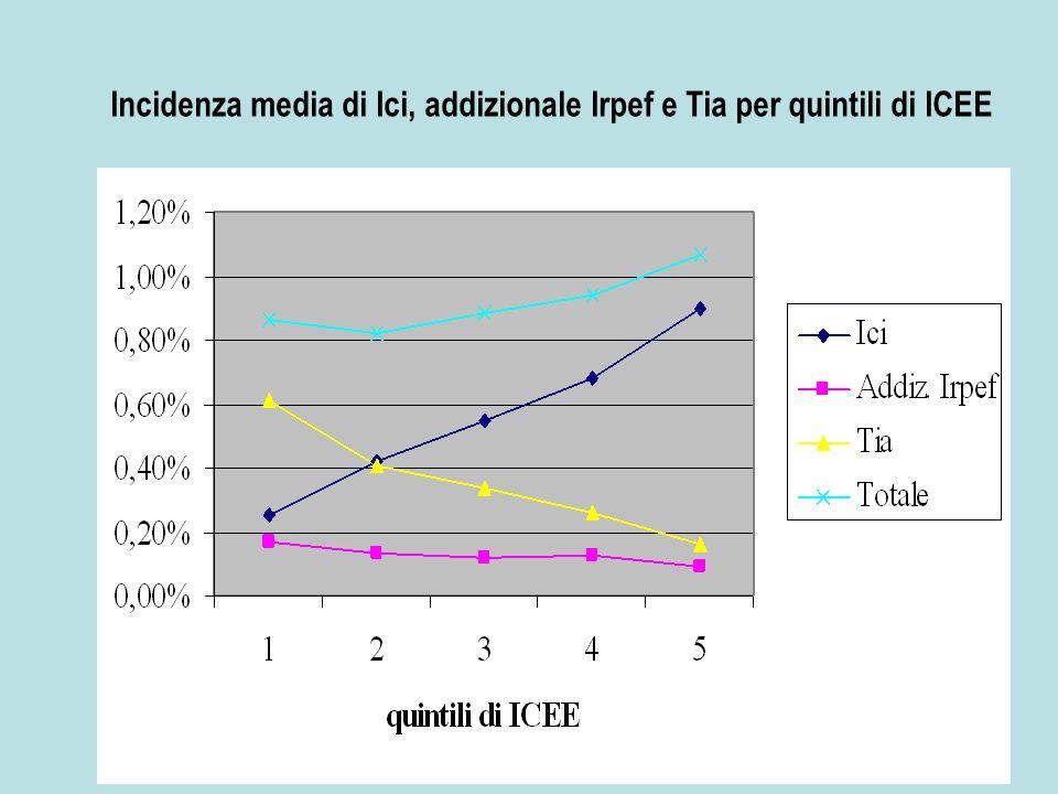 Incidenza media di Ici, addizionale Irpef e Tia per quintili di ICEE