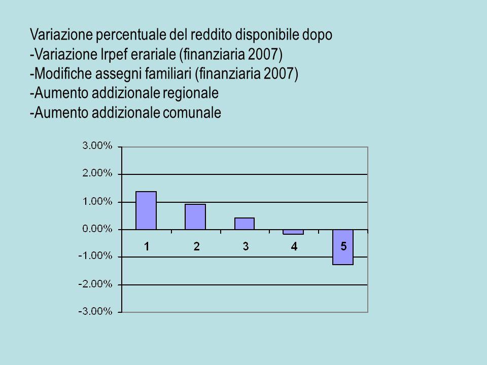 Variazione percentuale del reddito disponibile dopo - -Variazione Irpef erariale (finanziaria 2007) - -Modifiche assegni familiari (finanziaria 2007) - -Aumento addizionale regionale - -Aumento addizionale comunale