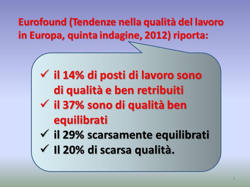 Eurofound (Tendenze nella qualità del lavoro in Europa, quinta indagine, 2012) riporta: 8 il 14% di posti di lavoro sono di qualità e ben retribuiti il 14% di posti di lavoro sono di qualità e ben retribuiti il 37% sono di qualità ben equilibrati il 37% sono di qualità ben equilibrati il 29% scarsamente equilibrati il 29% scarsamente equilibrati Il 20% di scarsa qualità.