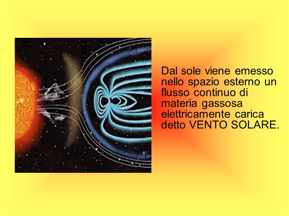 Dal sole viene emesso nello spazio esterno un flusso continuo di materia gassosa elettricamente carica detto VENTO SOLARE.