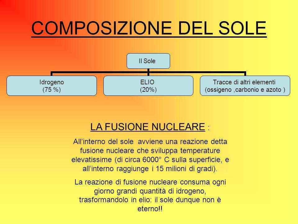 COMPOSIZIONE DEL SOLE Il Sole Idrogeno (75 %) ELIO (20%) Tracce di altri elementi (ossigeno,carbonio e azoto ) LA FUSIONE NUCLEARE : All'interno del s