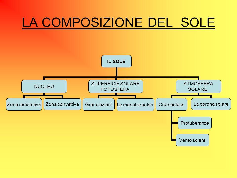 LA COMPOSIZIONE DEL SOLE IL SOLE NUCLEO Zona radioattivaZona convettiva SUPERFICIE SOLARE FOTOSFERA Granulazioni Le macchie solari ATMOSFERA SOLARE Cr