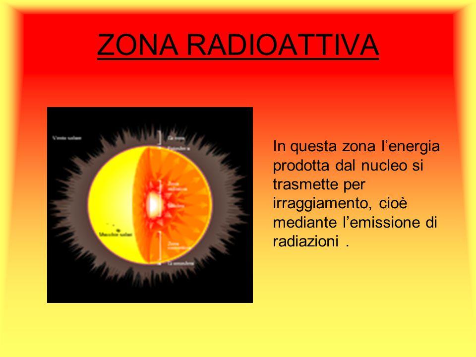 ZONA RADIOATTIVA In questa zona l'energia prodotta dal nucleo si trasmette per irraggiamento, cioè mediante l'emissione di radiazioni.