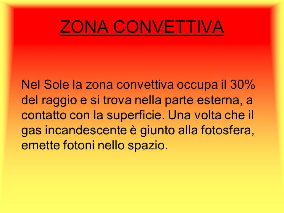 ZONA CONVETTIVA Nel Sole la zona convettiva occupa il 30% del raggio e si trova nella parte esterna, a contatto con la superficie. Una volta che il ga