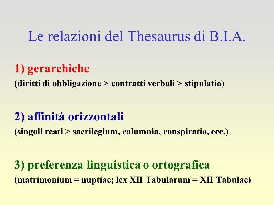 Le relazioni del Thesaurus di B.I.A. 1) gerarchiche (diritti di obbligazione > contratti verbali > stipulatio) 2) affinità orizzontali (singoli reati