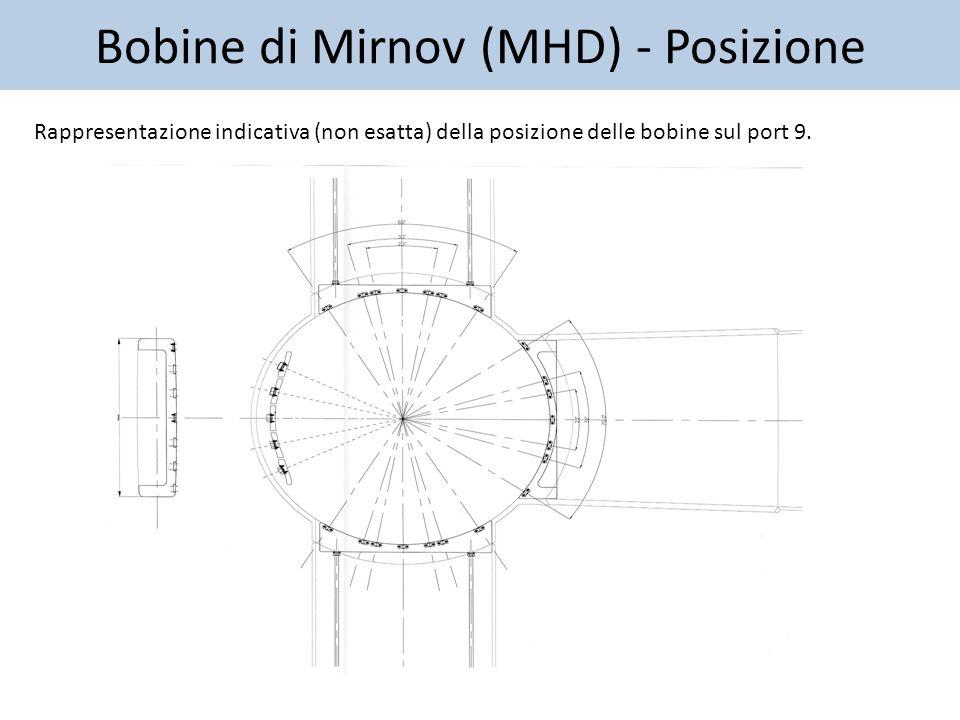 Caratteristiche Bobina Ogni bobina è composta da 52 spire di filo smaltato di 0,33 mm di diametro.