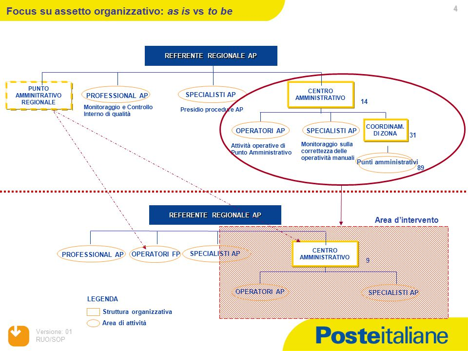 Versione: 01 RUO/SOP 4 Focus su assetto organizzativo: as is vs to be CENTRO AMMINISTRATIVO PROFESSIONAL AP SPECIALISTI AP 14 PUNTO AMMINITRATIVO REGIONALE OPERATORI AP COORDINAM.