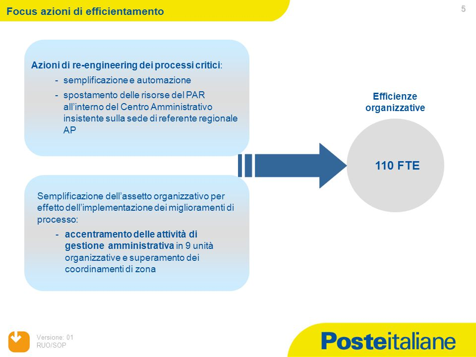 Versione: 01 RUO/SOP 6 Focus su re-engineering processi