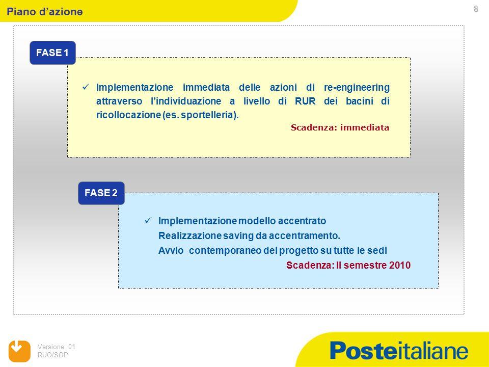 Versione: 01 RUO/SOP 8 Piano d'azione Implementazione immediata delle azioni di re-engineering attraverso l'individuazione a livello di RUR dei bacini di ricollocazione (es.