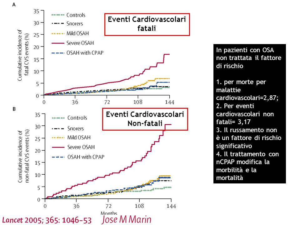 In pazienti con OSA non trattata il fattore di rischio 1.