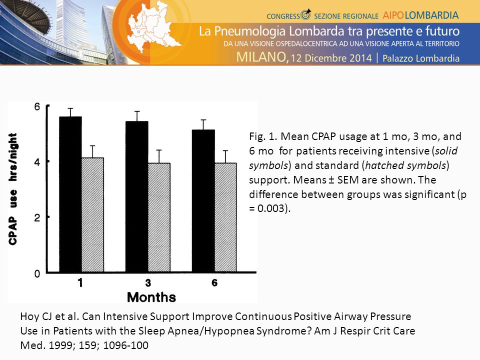 Fig. 1. Mean CPAP usage at 1 mo, 3 mo, and 6 mo for patients receiving intensive (solid symbols) and standard (hatched symbols) support. Means ± SEM a
