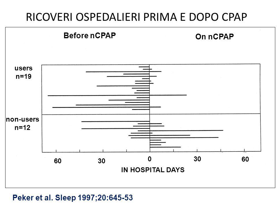 Before nCPAP On nCPAP IN HOSPITAL DAYS 0 3060 30 60 users n=19 non-users n=12 Peker et al.