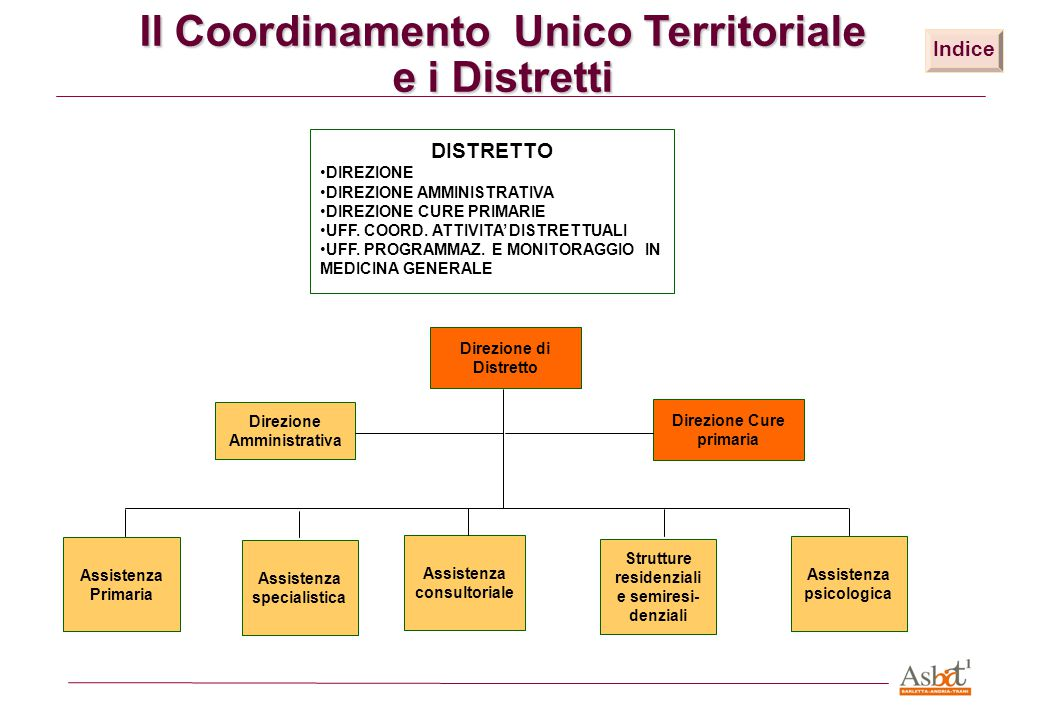 Il Coordinamento Unico Territoriale e i Distretti Indice DISTRETTO DIREZIONE DIREZIONE AMMINISTRATIVA DIREZIONE CURE PRIMARIE UFF. COORD. ATTIVITA' DI